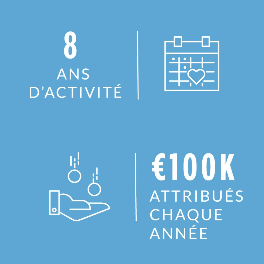 Fondation Wavestone : 8 ans d'activité, 100Ke attribués chaque année